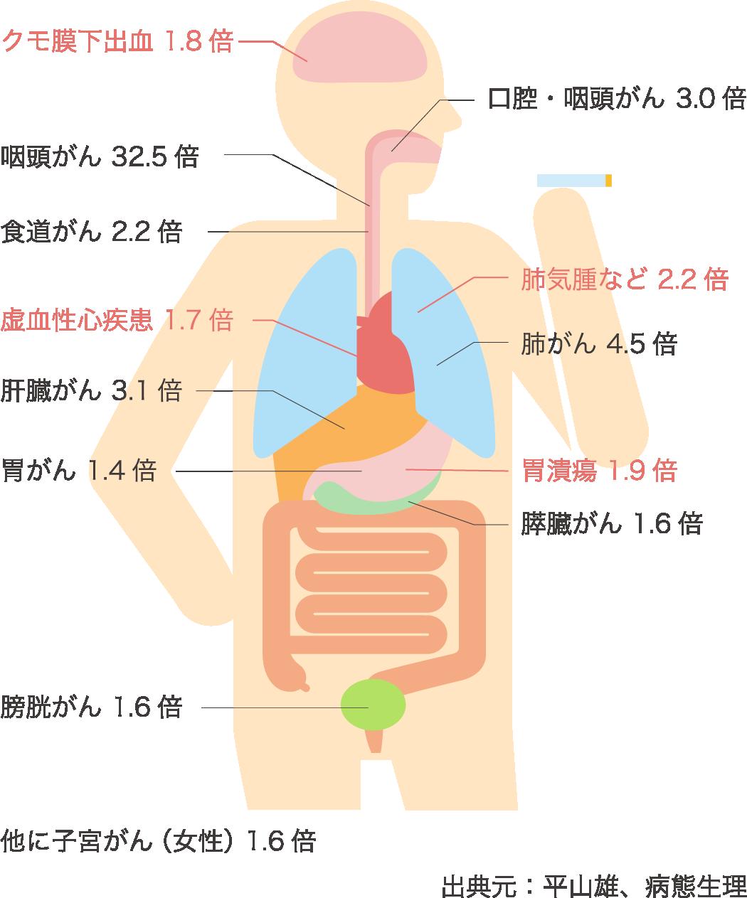 非喫煙者(1.0)と比較した喫煙者の死亡率(男性)